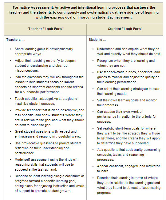 Formative Assessment: Responding to Wonderings Continued | Modelling
