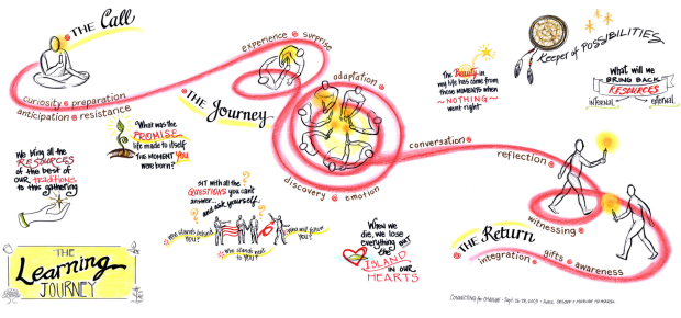 Capturelearning journey