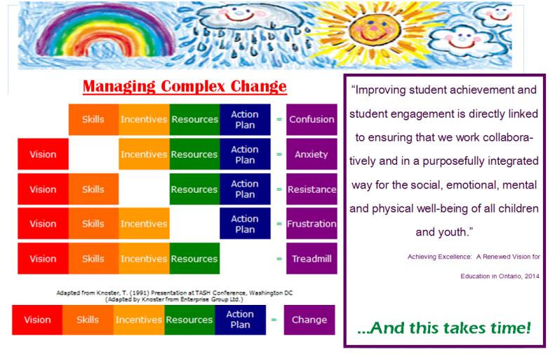 Capturemanaging change